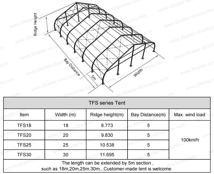 TFS-Specifications